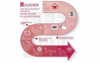 REO Timeline from Audubon Realty, LLC - Louisiana